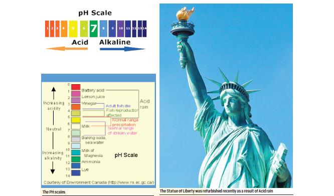 Acid Rain Charade: 7 years after