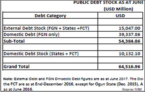 Concern mounts over Nigeria's rising debt profile
