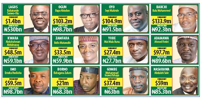 Sanwo-Olu, Ihedioha, Makinde, Fintiri, 8 govs inherit N2trn debt