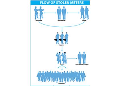 Uncovering mafia behind stolen prepaid meters (II)