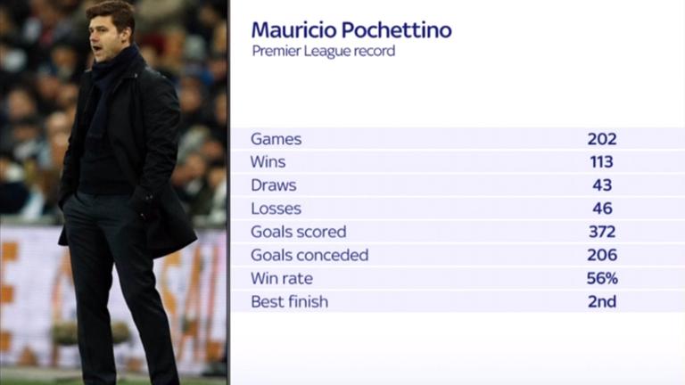 Redknapp: Blame players for Pochettino's sacking